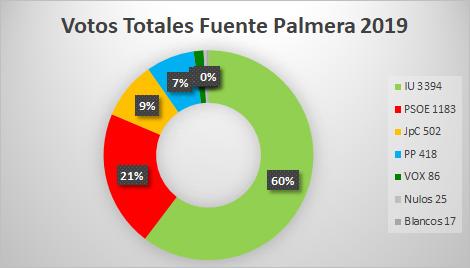 resultados votos